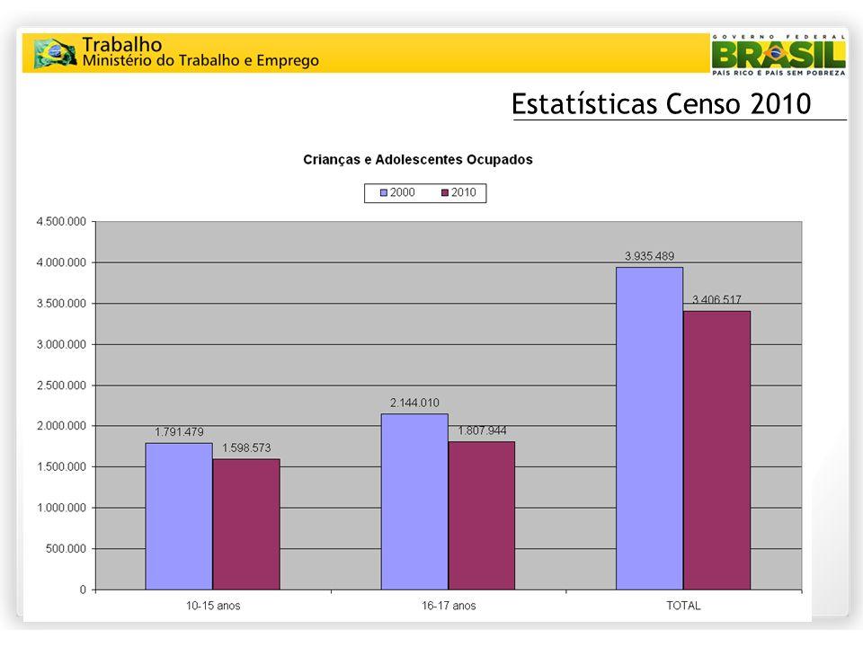 Estatísticas Censo 2010