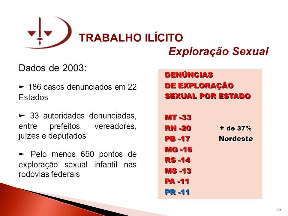 TRABALHO ILÍCITO Exploração Sexual Dados de 2003: