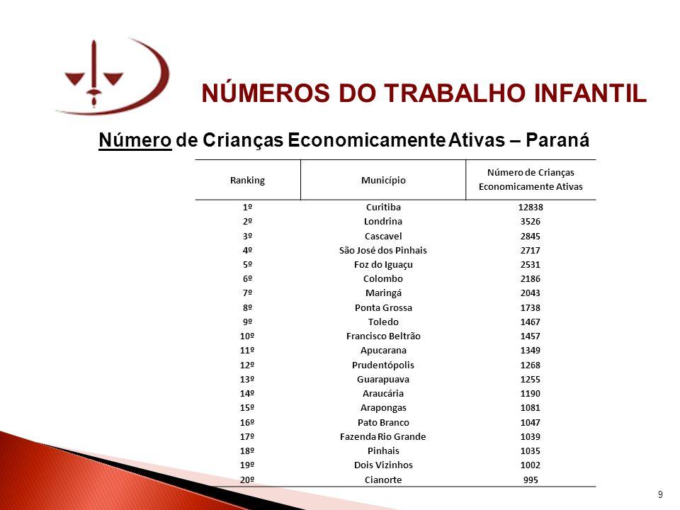 NÚMEROS DO TRABALHO INFANTIL