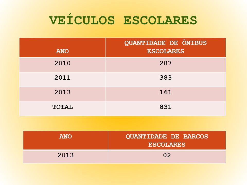 QUANTIDADE DE ÔNIBUS ESCOLARES QUANTIDADE DE BARCOS ESCOLARES