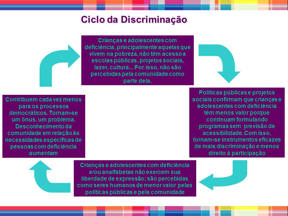 Ciclo da Discriminação