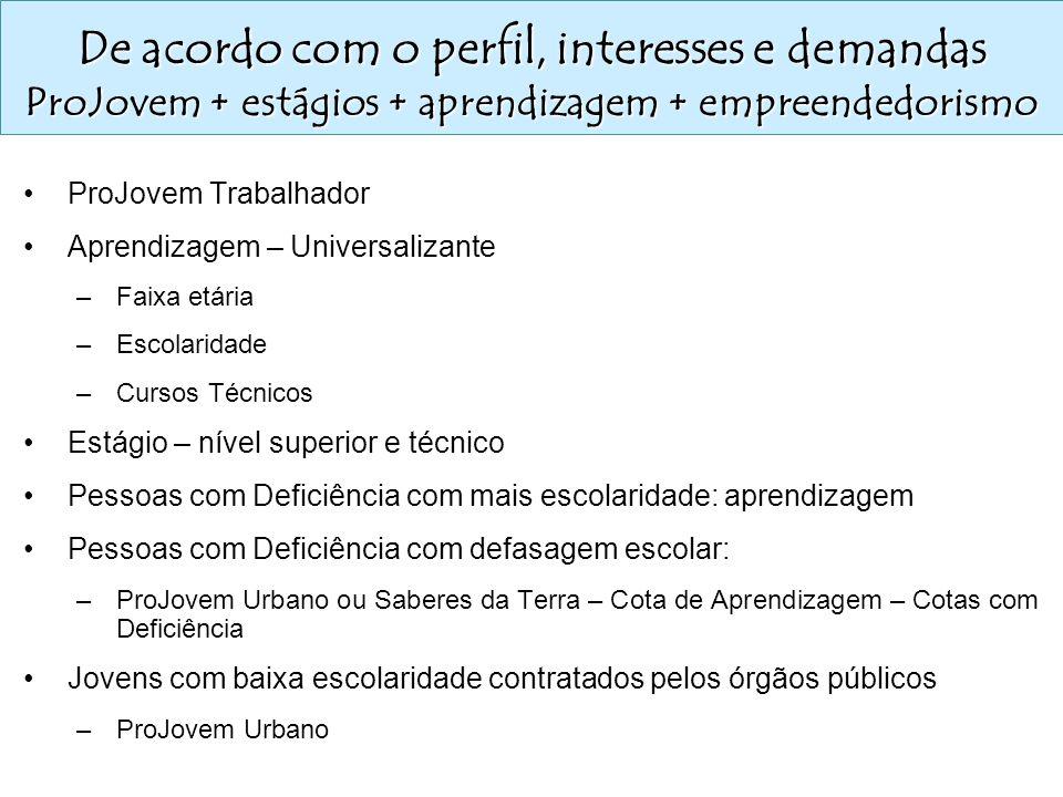De acordo com o perfil, interesses e demandas