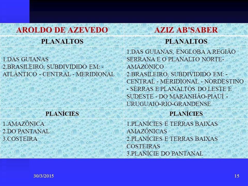 AROLDO DE AZEVEDO AZIZ AB SABER