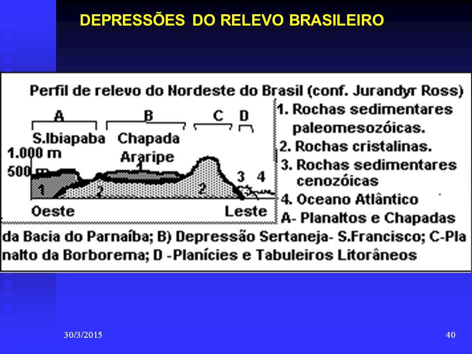 DEPRESSÕES DO RELEVO BRASILEIRO