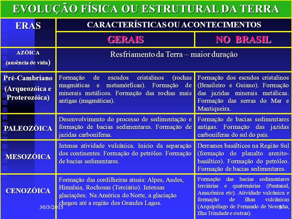 EVOLUÇÃO FÍSICA OU ESTRUTURAL DA TERRA (Arqueozóica e Proterozóica)