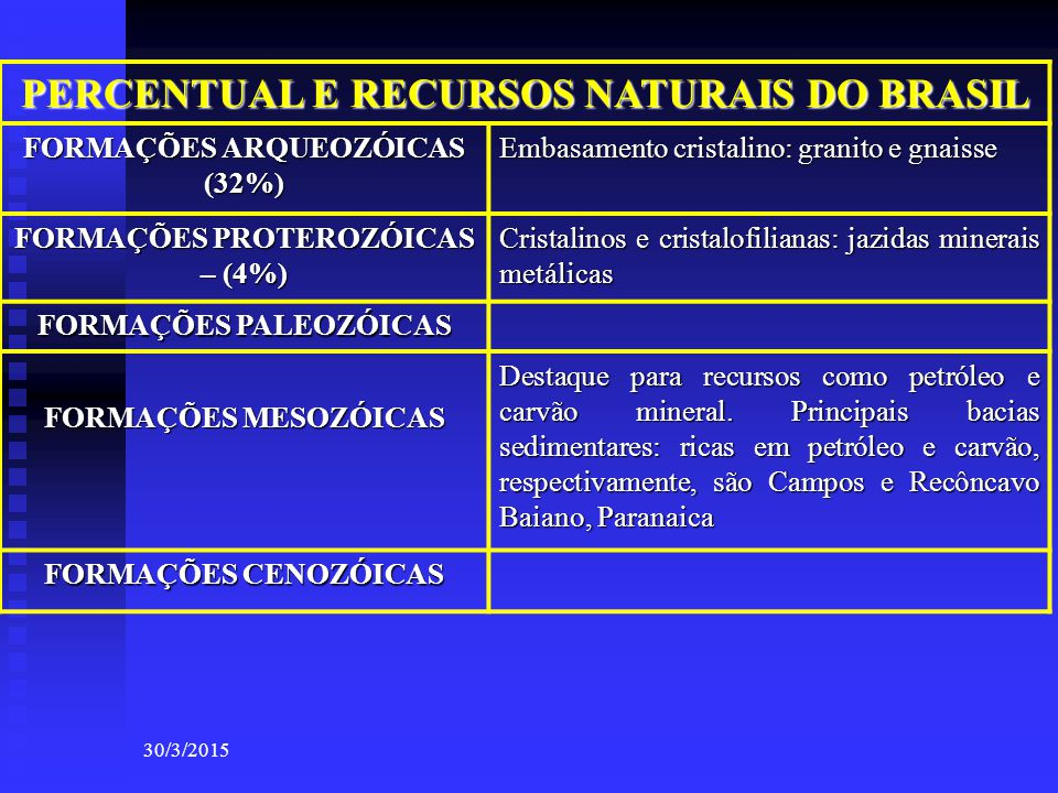 PERCENTUAL E RECURSOS NATURAIS DO BRASIL