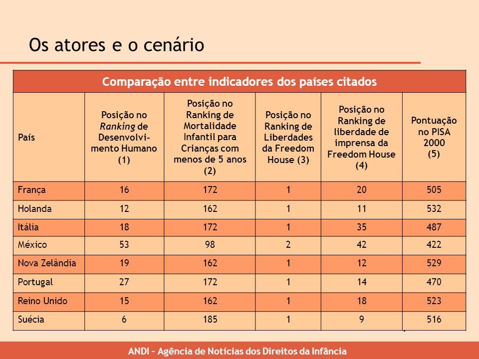 Os atores e o cenário Comparação entre indicadores dos países citados