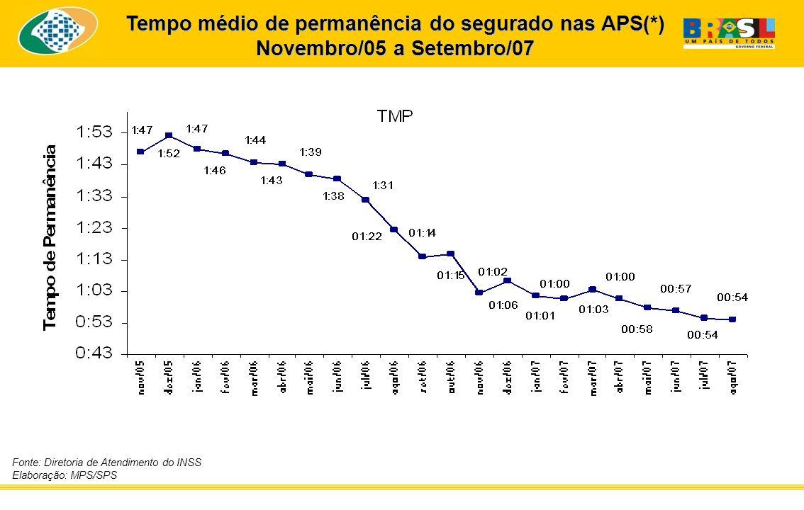 Tempo médio de permanência do segurado nas APS(*)
