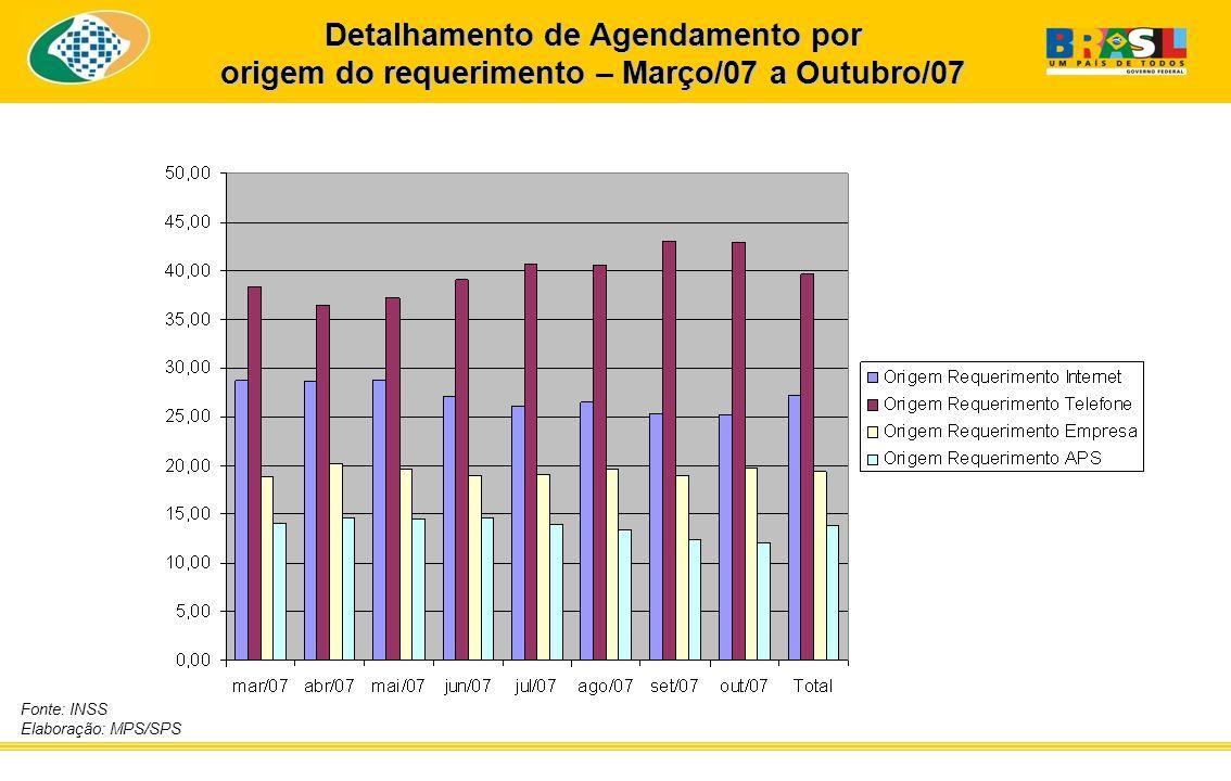 Detalhamento de Agendamento por origem do requerimento – Março/07 a Outubro/07