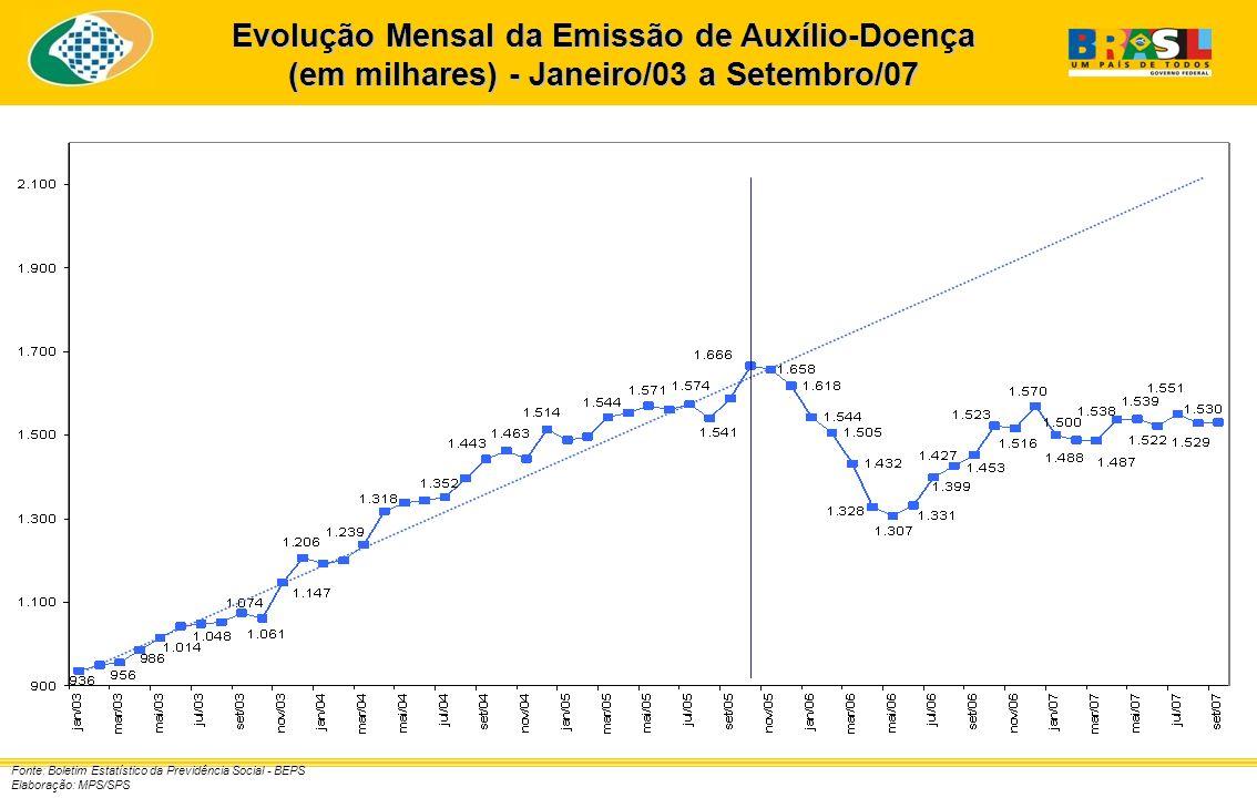 Evolução Mensal da Emissão de Auxílio-Doença