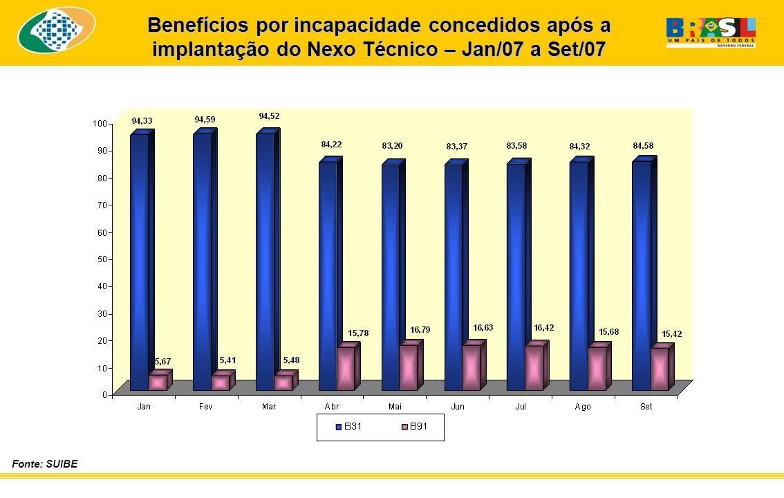 Benefícios por incapacidade concedidos após a implantação do Nexo Técnico – Jan/07 a Set/07