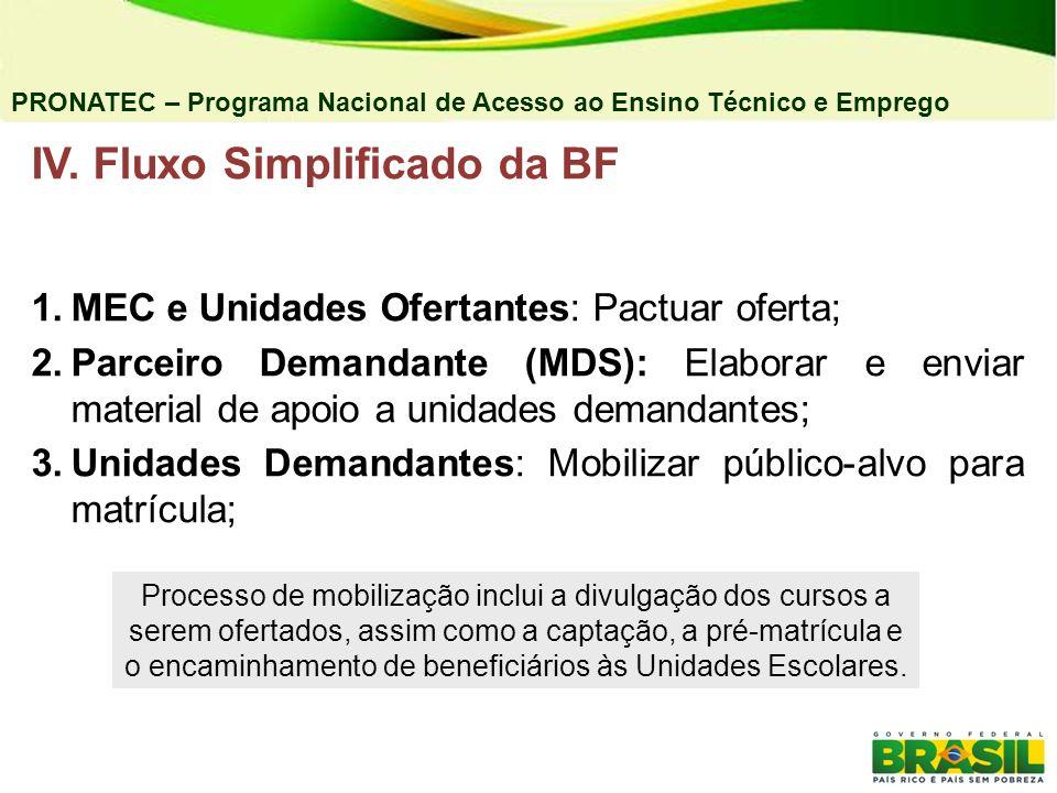 IV. Fluxo Simplificado da BF