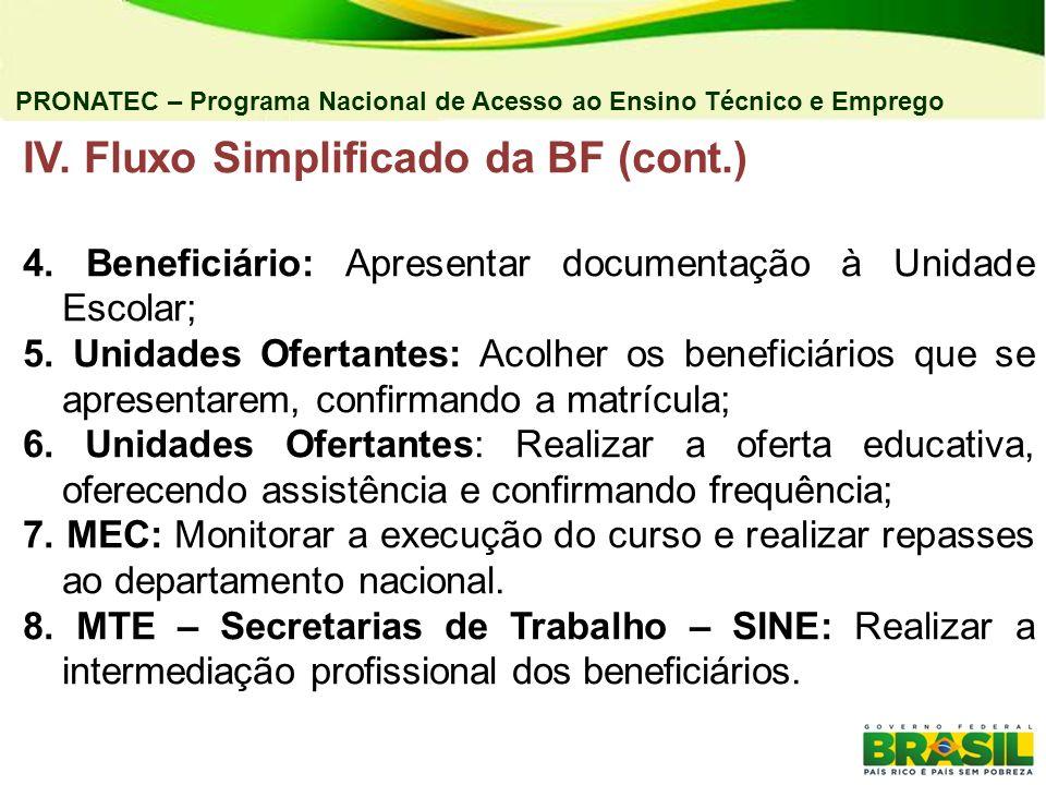 IV. Fluxo Simplificado da BF (cont.)