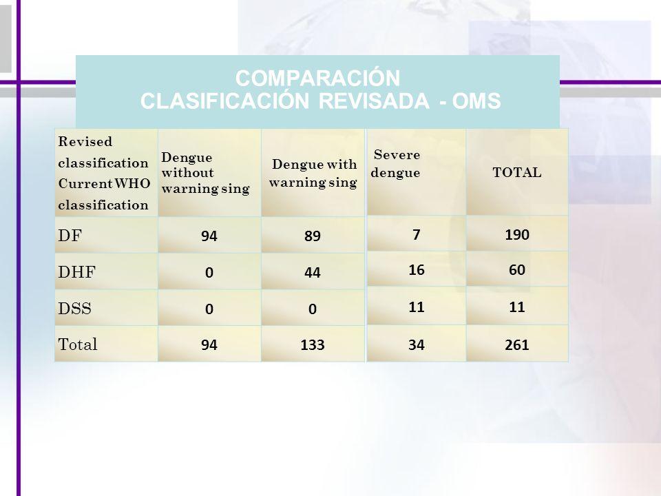 COMPARACIÓN CLASIFICACIÓN REVISADA - OMS