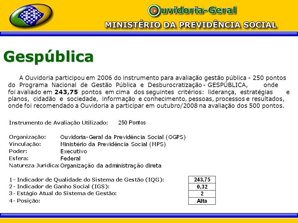 Gespública A Ouvidoria participou em 2006 do instrumento para avaliação gestão pública - 250 pontos.