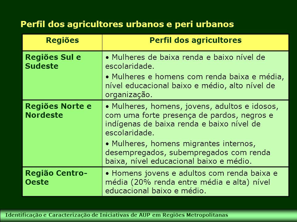 Perfil dos agricultores