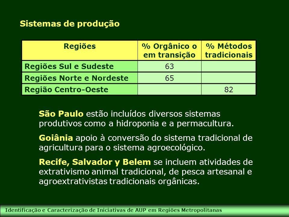 % Orgânico o em transição % Métodos tradicionais