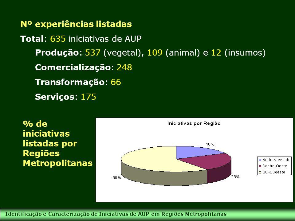 Nº experiências listadas Total: 635 iniciativas de AUP