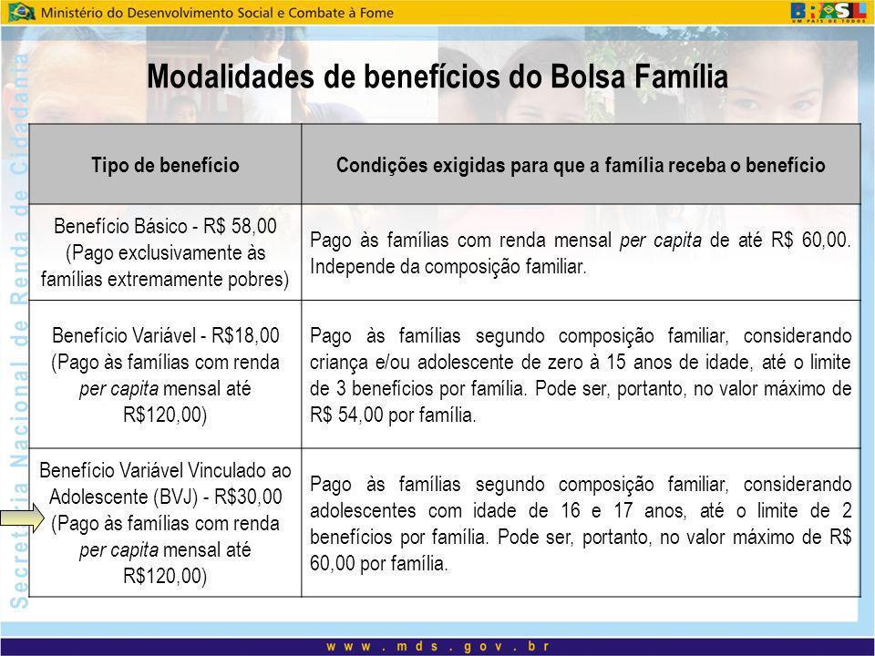 Modalidades de benefícios do Bolsa Família