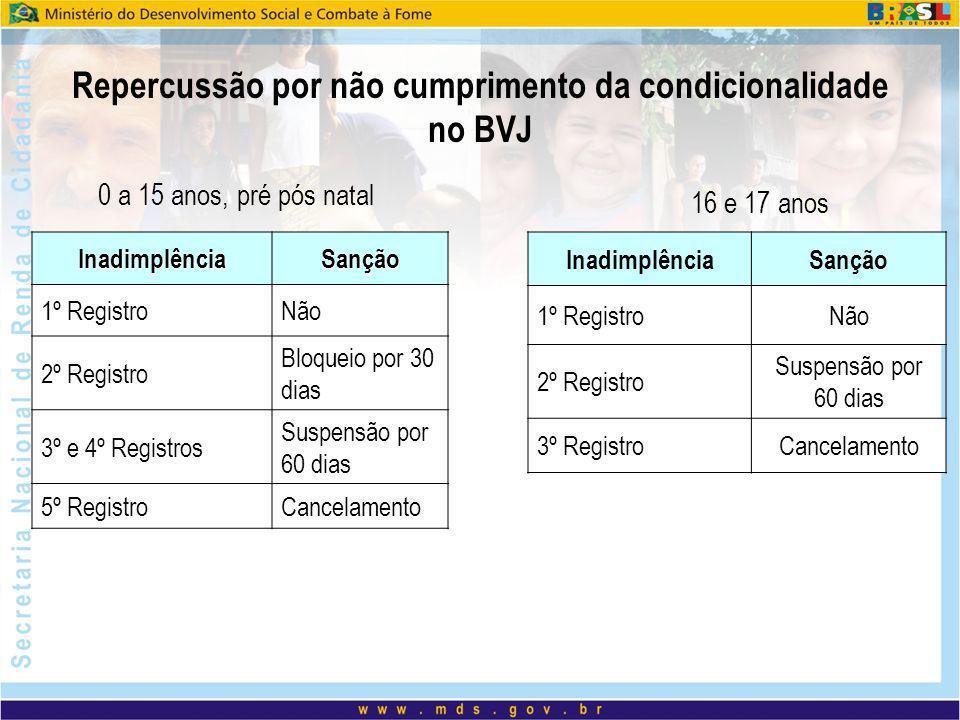 Repercussão por não cumprimento da condicionalidade no BVJ