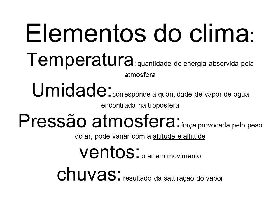 Elementos do clima: Temperatura: quantidade de energia absorvida pela atmosfera Umidade:corresponde a quantidade de vapor de água encontrada na troposfera Pressão atmosfera:força provocada pelo peso do ar, pode variar com a altitude e altitude ventos: o ar em movimento chuvas: resultado da saturação do vapor