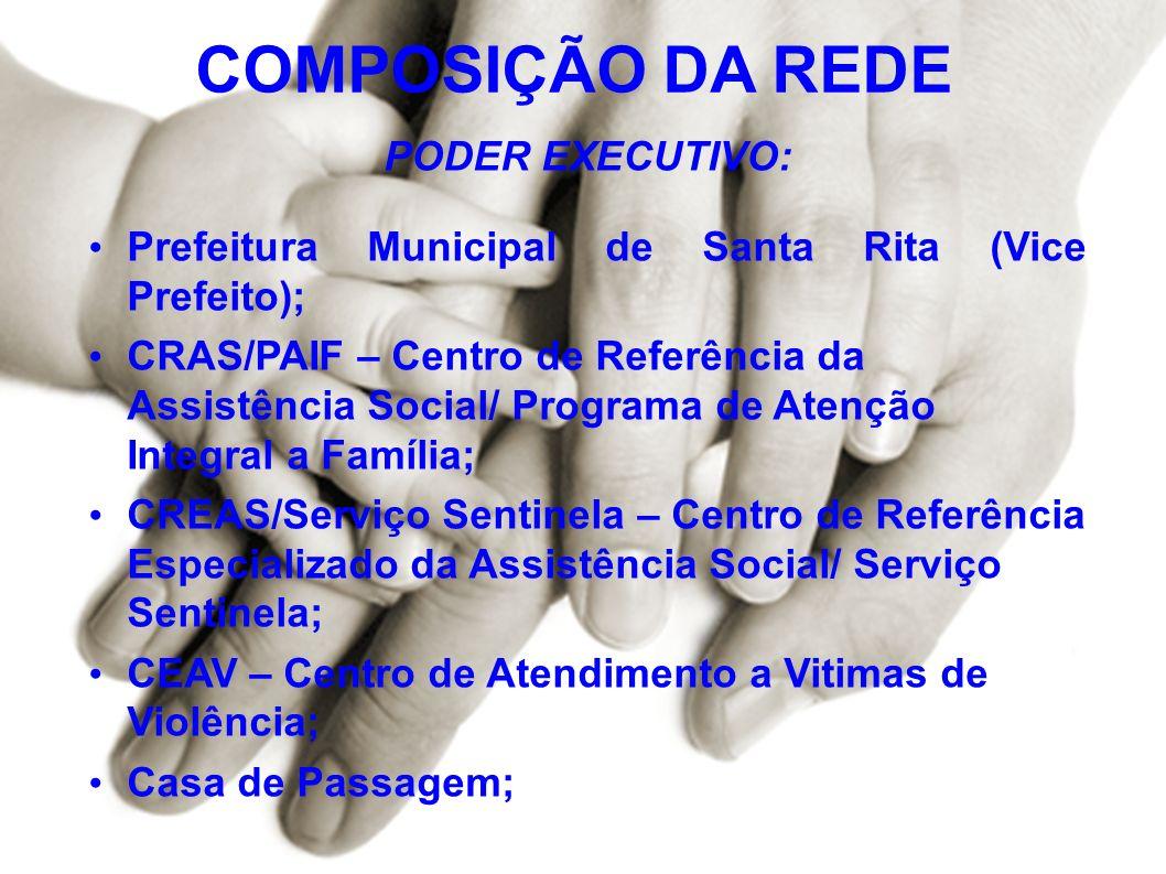 COMPOSIÇÃO DA REDE PODER EXECUTIVO: