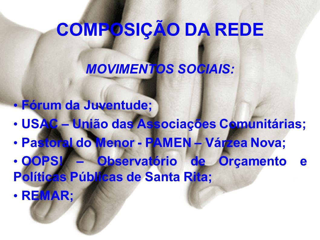COMPOSIÇÃO DA REDE MOVIMENTOS SOCIAIS: Fórum da Juventude;