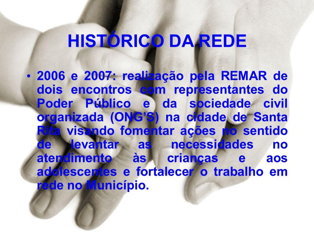 HISTÓRICO DA REDE