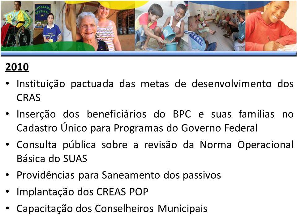 2010 Instituição pactuada das metas de desenvolvimento dos CRAS.