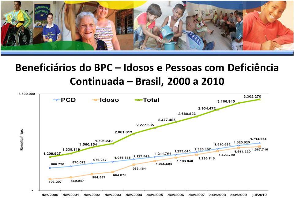 Beneficiários do BPC – Idosos e Pessoas com Deficiência Continuada – Brasil, 2000 a 2010