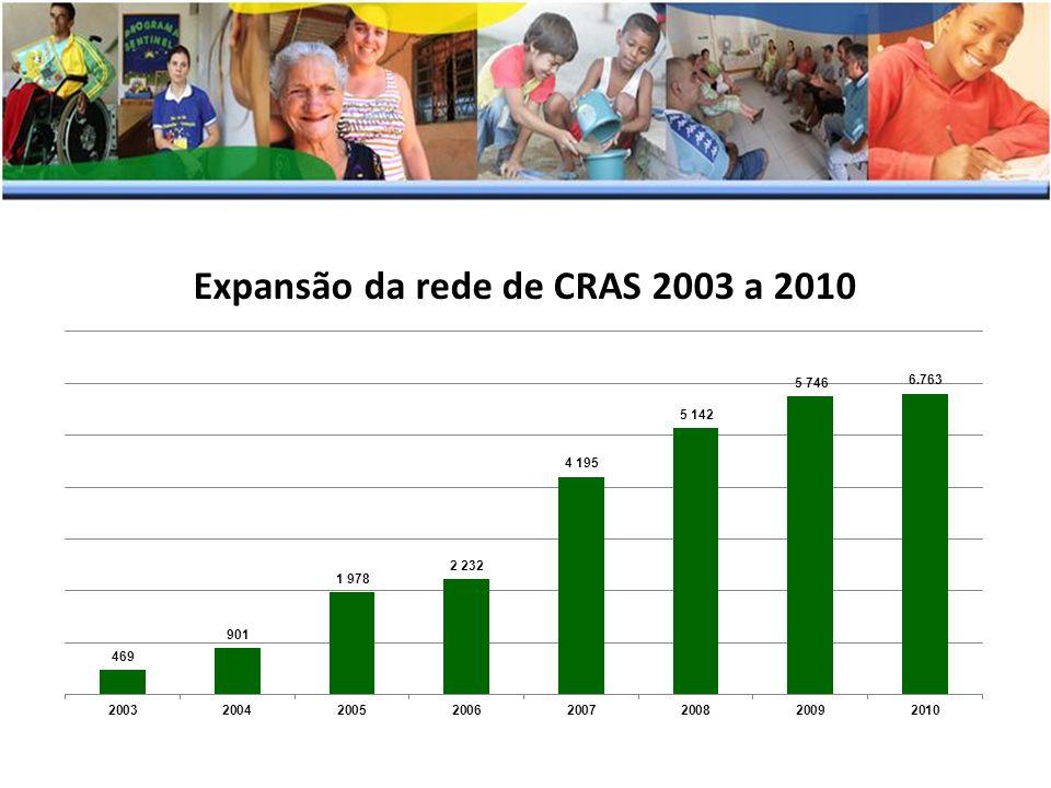 Expansão da rede de CRAS 2003 a 2010