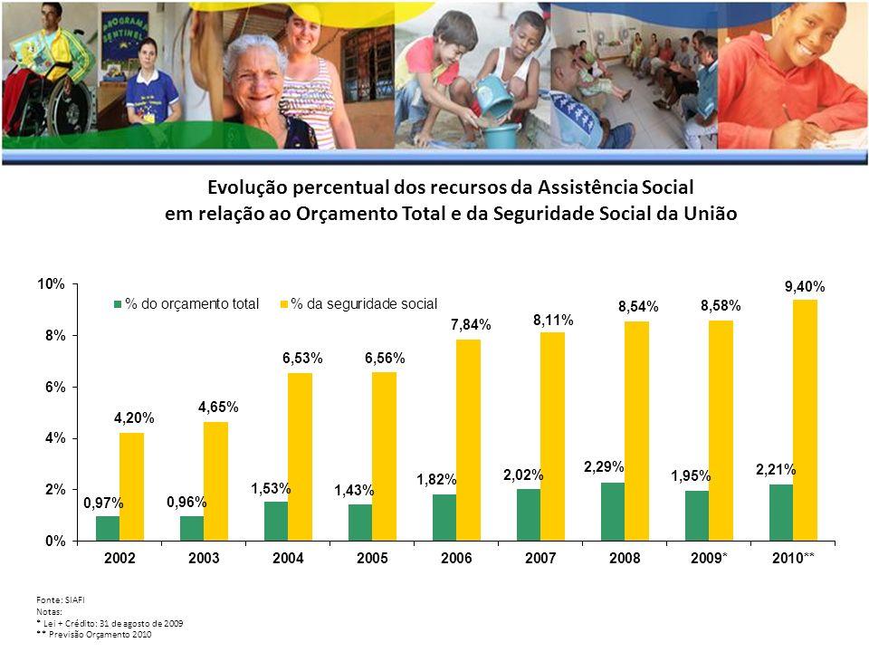 Evolução percentual dos recursos da Assistência Social