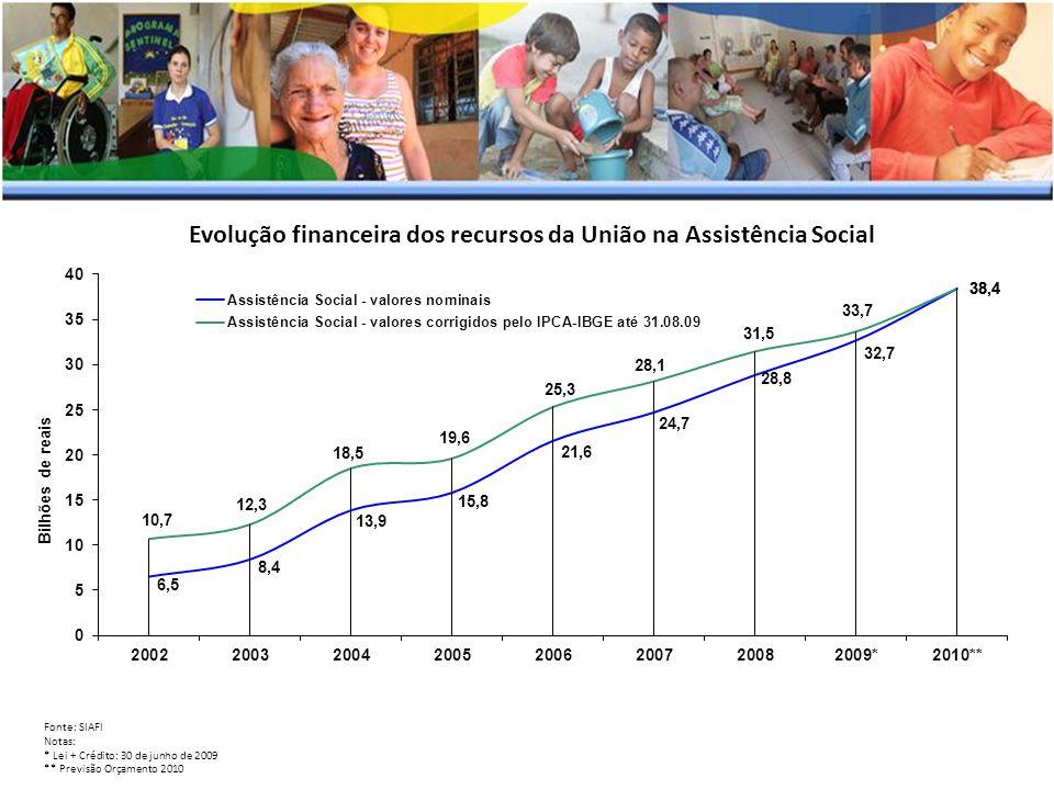 Evolução financeira dos recursos da União na Assistência Social