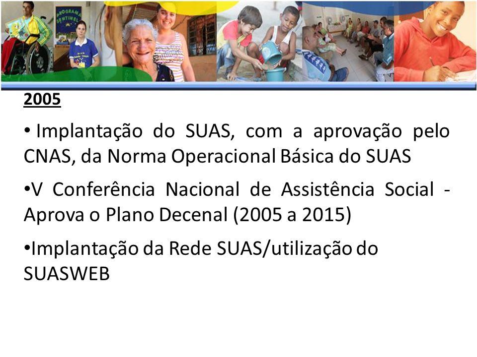 Implantação da Rede SUAS/utilização do SUASWEB