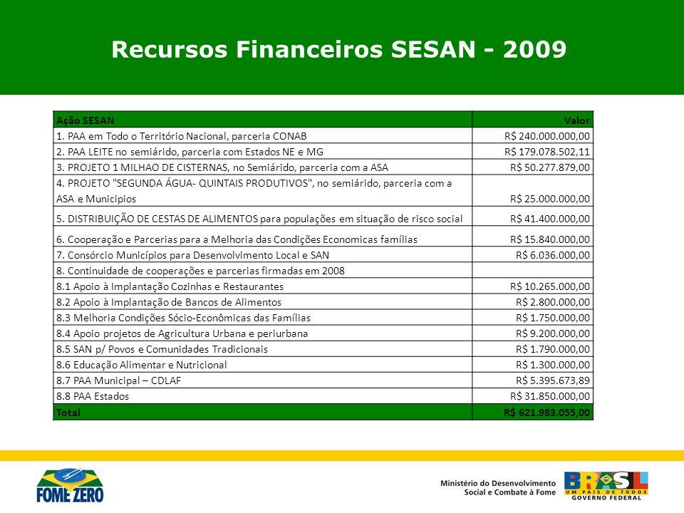 Recursos Financeiros SESAN - 2009