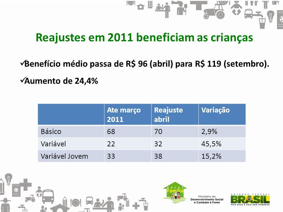Reajustes em 2011 beneficiam as crianças