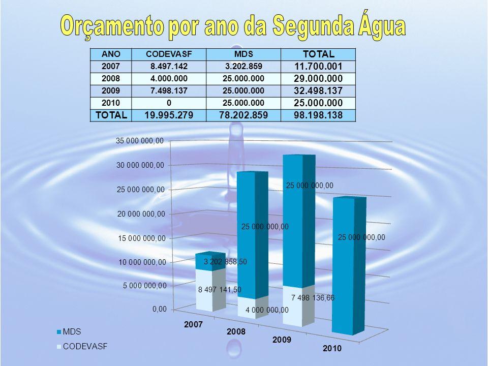 Orçamento por ano da Segunda Água