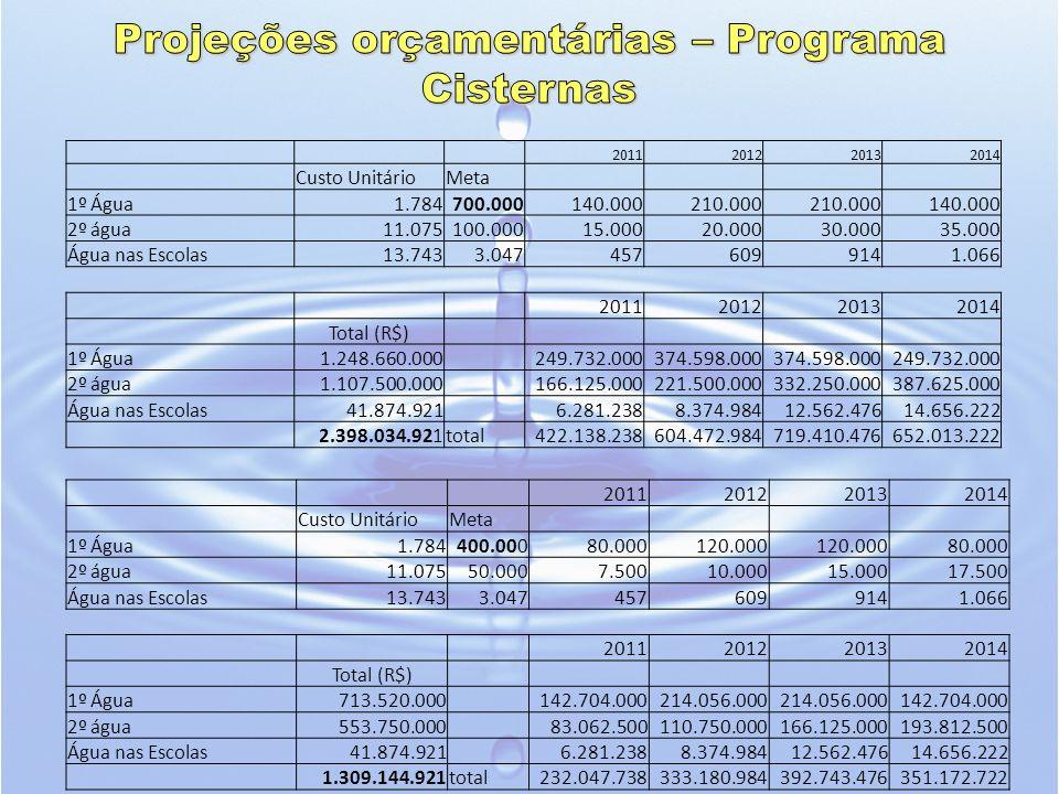 Projeções orçamentárias – Programa Cisternas