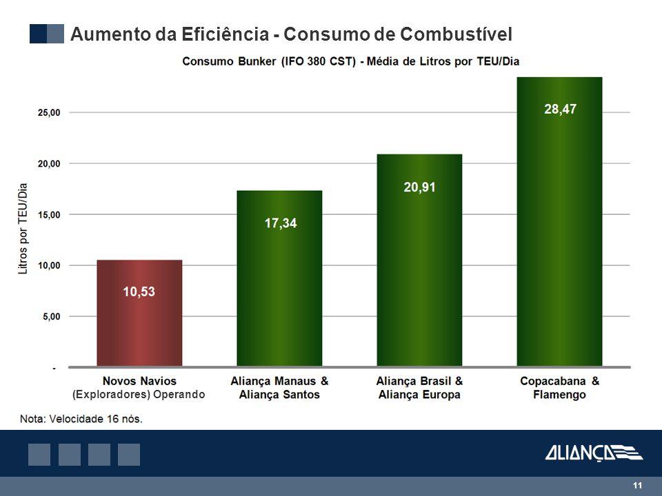 Aumento da Eficiência - Consumo de Combustível
