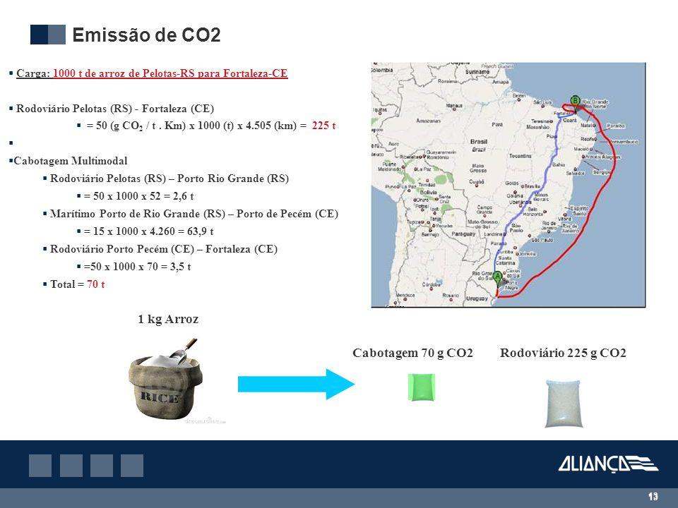 Emissão de CO2 1 kg Arroz Cabotagem 70 g CO2 Rodoviário 225 g CO2