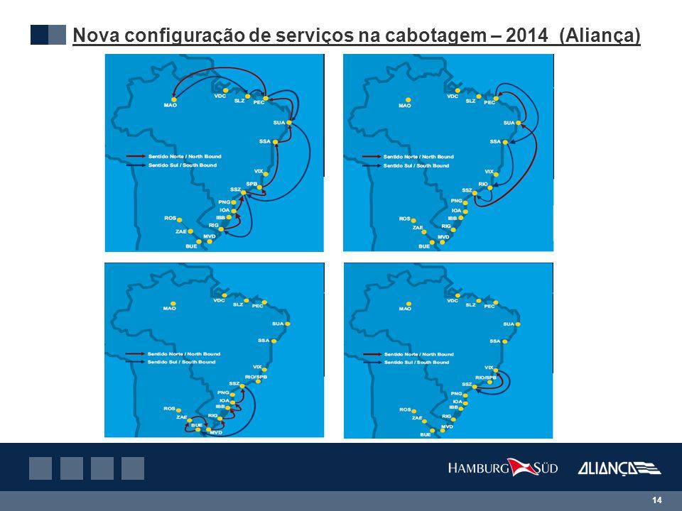 Nova configuração de serviços na cabotagem – 2014 (Aliança)