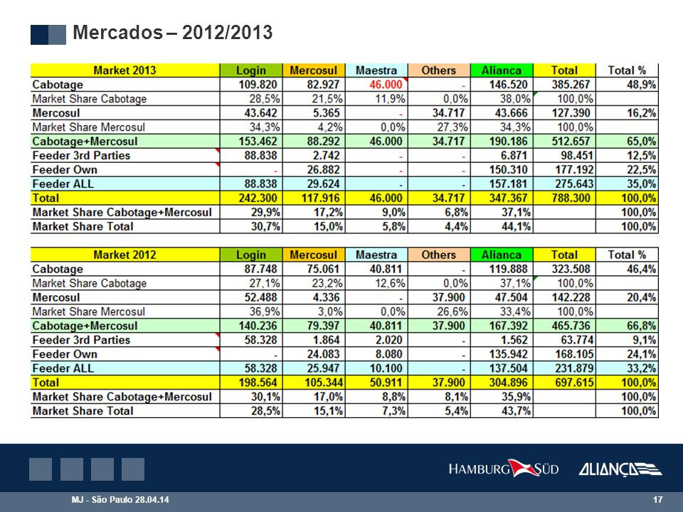 Mercados – 2012/2013 Os mercados de Cabotagem e Feeder cresceram enquanto o de Mercosul continua em queda.
