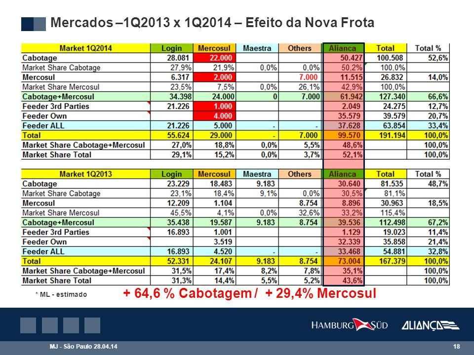 + 64,6 % Cabotagem / + 29,4% Mercosul