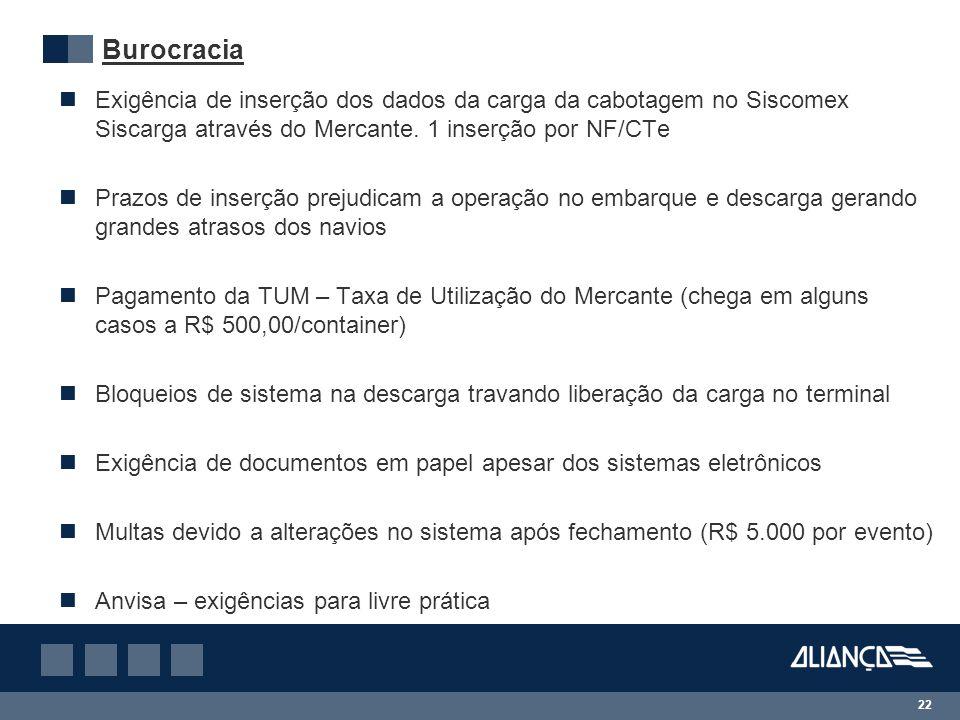 Burocracia Exigência de inserção dos dados da carga da cabotagem no Siscomex Siscarga através do Mercante. 1 inserção por NF/CTe.