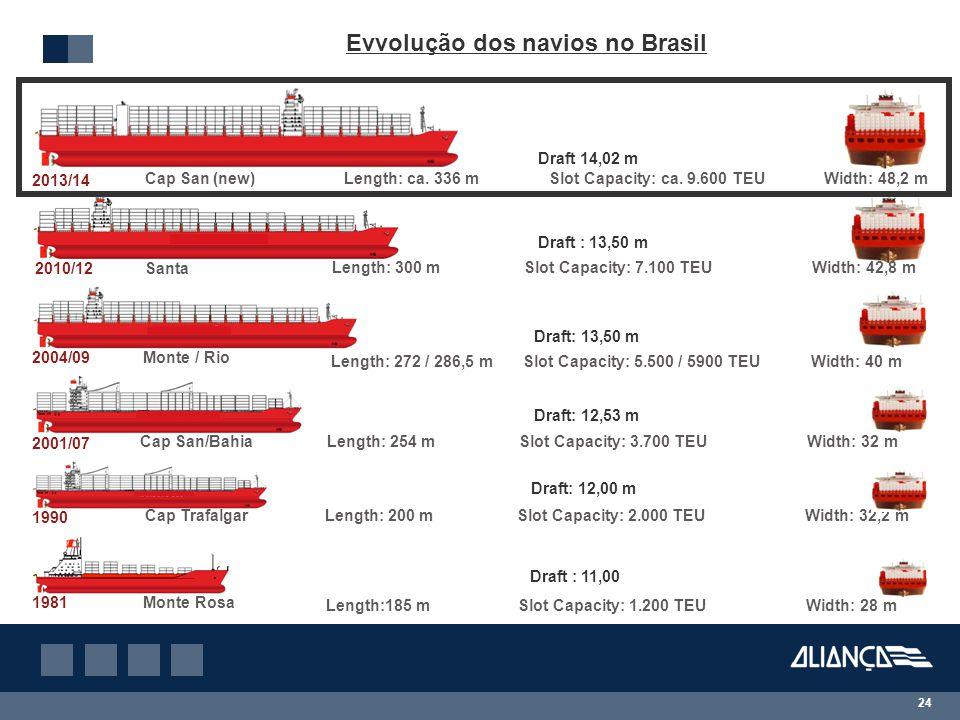Evvolução dos navios no Brasil