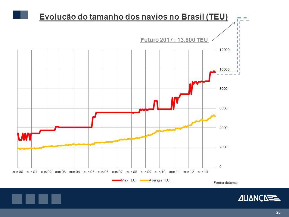 Evolução do tamanho dos navios no Brasil (TEU)