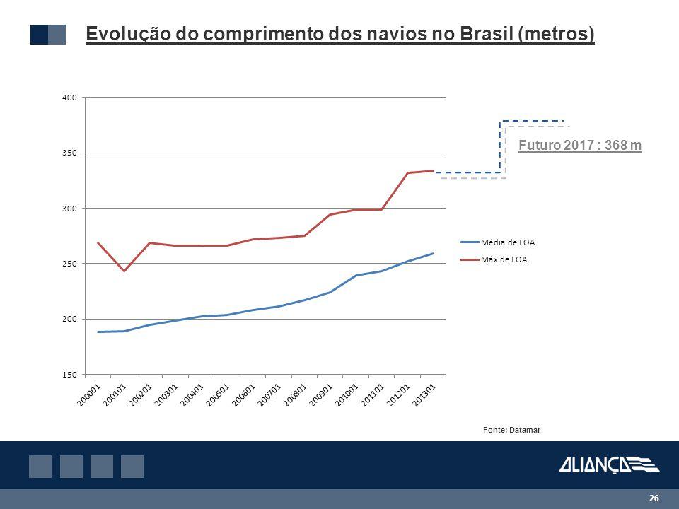 Evolução do comprimento dos navios no Brasil (metros)