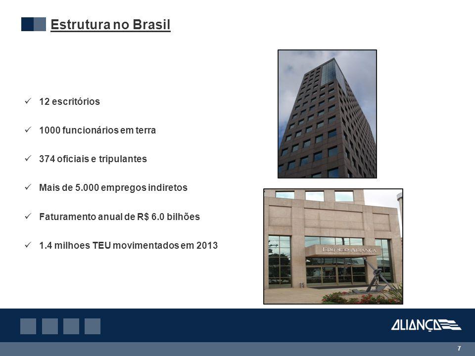 Estrutura no Brasil 12 escritórios 1000 funcionários em terra