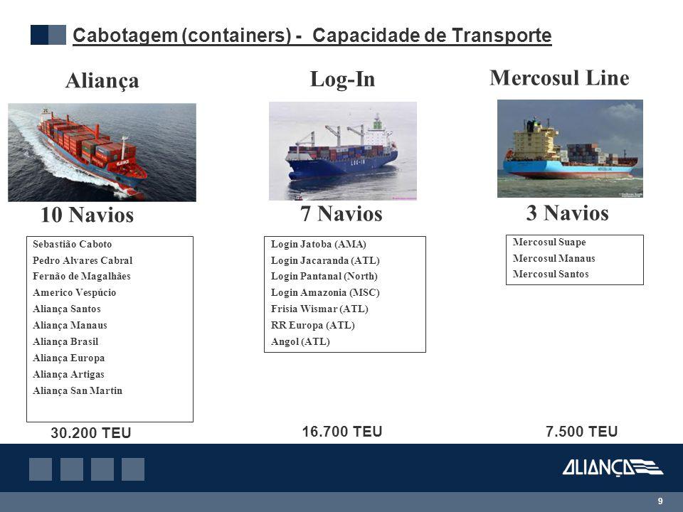Cabotagem (containers) - Capacidade de Transporte