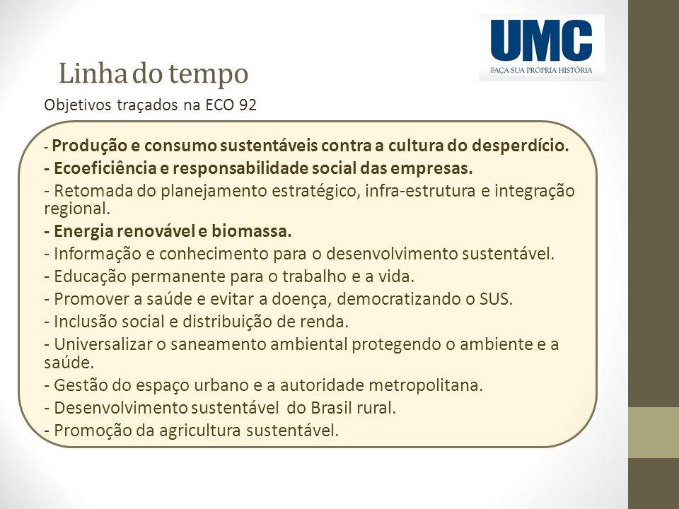 Linha do tempo - Ecoeficiência e responsabilidade social das empresas.